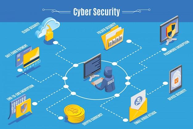 Infografía de seguridad cibernética vector gratuito