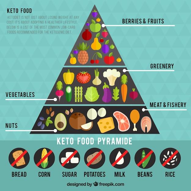 Infografía sobre pirámide alimenticia | Descargar Vectores gratis