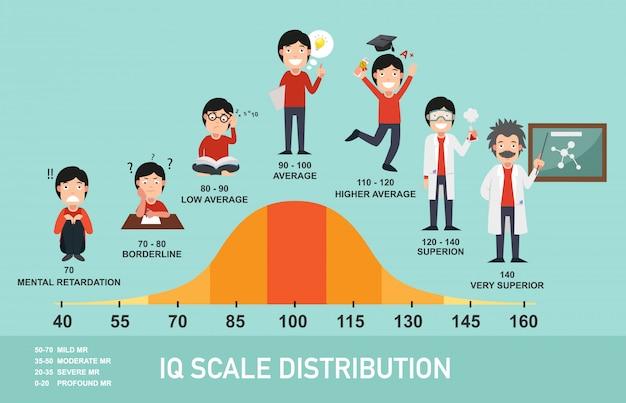 Iq escala distribución infografía, Vector Premium