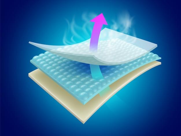 Las láminas que absorben la humedad y el olor muestran la efectividad de los materiales de múltiples capas que pueden ser ventilados. Vector Premium