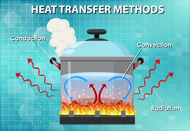 Métodos de transferencia de calor. vector gratuito
