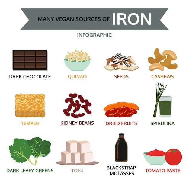 Muchas fuentes veganas de hierro, infografía de alimentos. Vector Premium