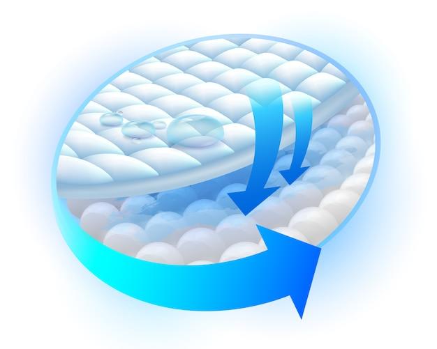 Muestra los pasos del sistema de capa absorbente para bloquear la humedad. Vector Premium
