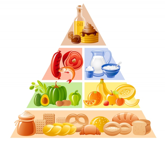 Pirámide alimenticia, ilustración de dieta saludable. infografía de nutrición con pan, cereales, frutas, verduras, carne, pescado, lácteos, productos dulces y grasos. Vector Premium