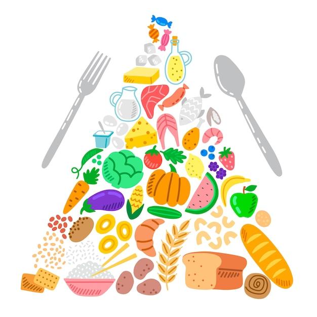 Pirámide alimenticia para la nutrición. vector gratuito