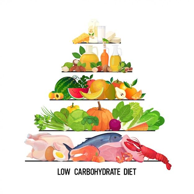 Pirámide de alimentos y bebidas dieta de alimentación saludable diferentes grupos de productos orgánicos dieta baja en carbohidratos concepto de nutrición Vector Premium