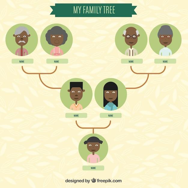 Plantilla árbol genealógico | Descargar Vectores gratis