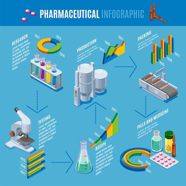 Plantilla de infografía de producción farmacéutica isométrica con receta de fabricación de investigación que prueba el embalaje de pastillas medicamentos medicamentos aislados vector gratuito