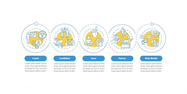 Plantilla de infografía de tipos de modelo a seguir. entrenador de elementos de diseño de presentaciones de tutoría personal. visualización de datos con 5 pasos. gráfico de la línea de tiempo del proceso. diseño de flujo de trabajo con iconos lineales Vector Premium