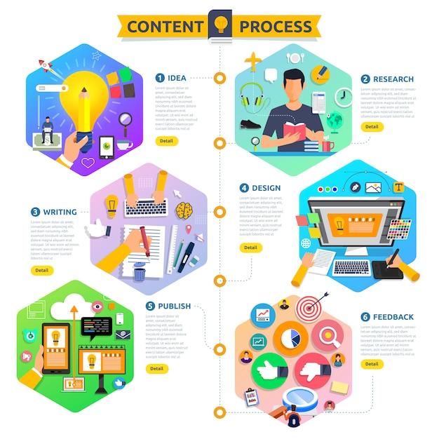 El proceso de marketing de contenido conceptual comienza con la idea, el tema, la escritura, el diseño y recibe comentarios. ilustrar. Vector Premium