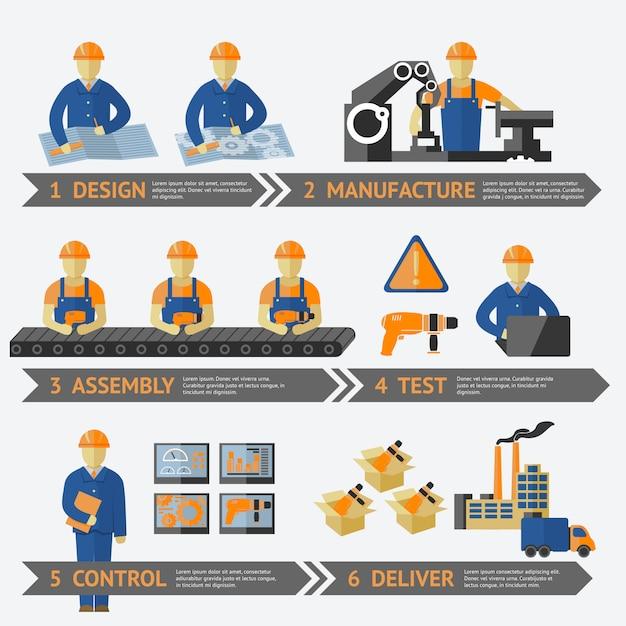 Proceso de producción en fábrica de infografía. vector gratuito