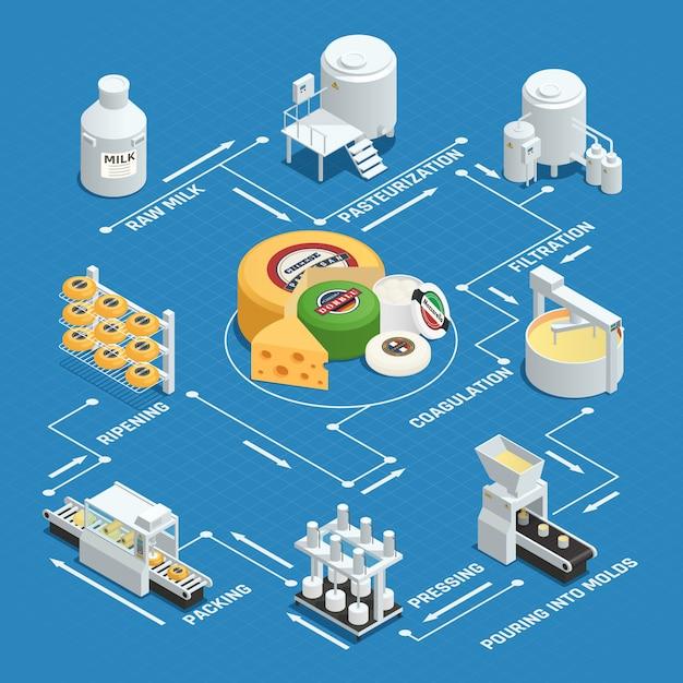 Proceso de producción de queso en fábrica vector gratuito
