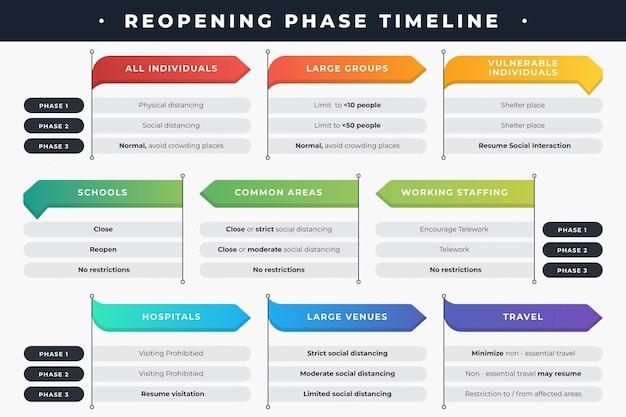 Reapertura de fases - línea de tiempo vector gratuito