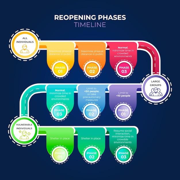Reapertura de la infografía de la línea de tiempo de las fases vector gratuito