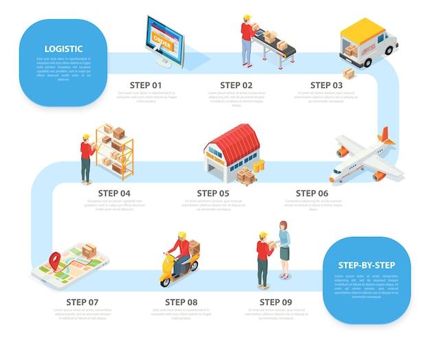 Servicio logístico infografía isométrica con nueve pasos de pedido en línea de productos que reciben clasificación, almacenamiento, transporte, entrega vector gratuito