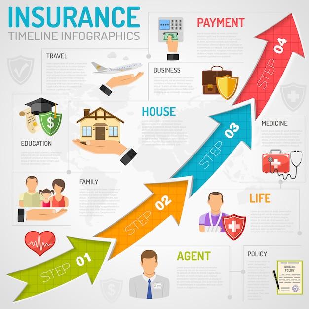 Servicios de seguros cronología infografía Vector Premium