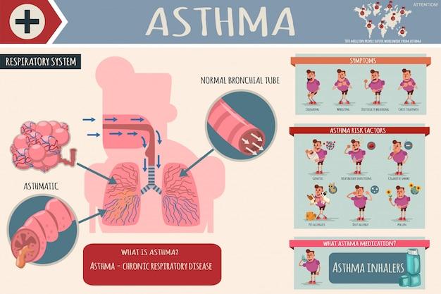 Síntomas de asma, factores de riesgo y medicamentos. infografía médica de dibujos animados. Vector Premium