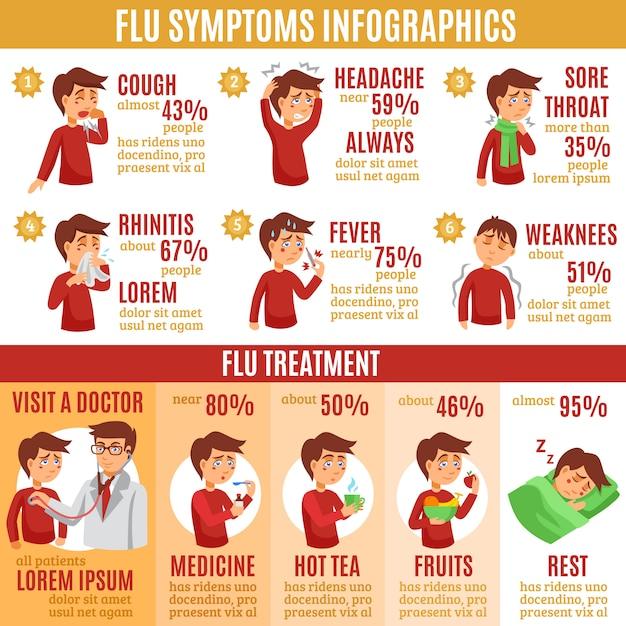 Síntomas de la gripe y tratamiento infografía banner vector gratuito