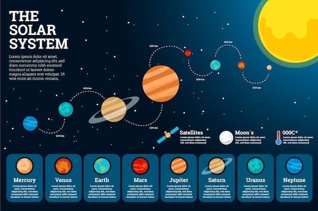 Sistema solar infografía en diseño plano con planetas vector gratuito