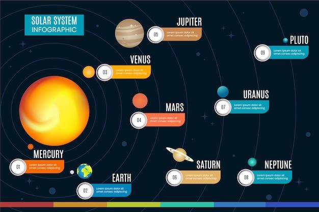 Sistema solar infografía con planetas vector gratuito