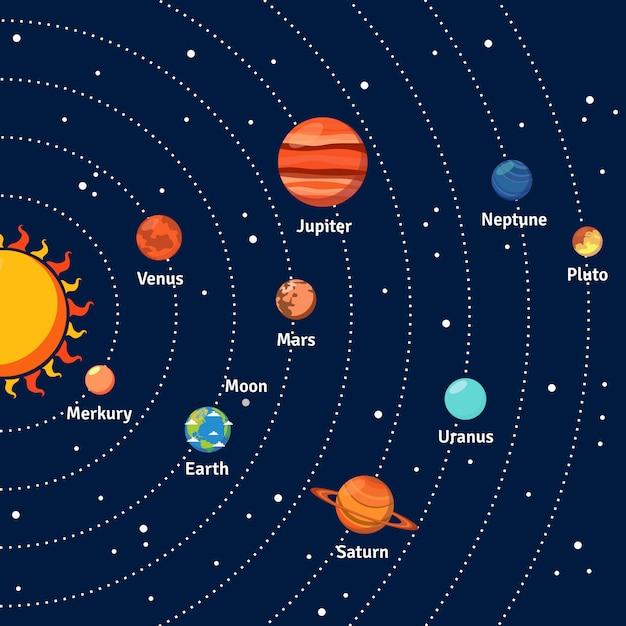 Sistema solar de órbitas y planetas de fondo. vector gratuito