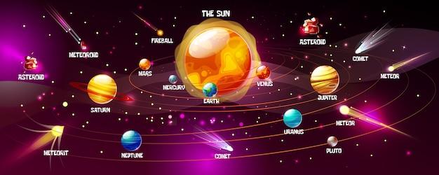 Sistema solar de sol y planetas. espacio de dibujos animados tierra, luna o júpiter y saturno vector gratuito