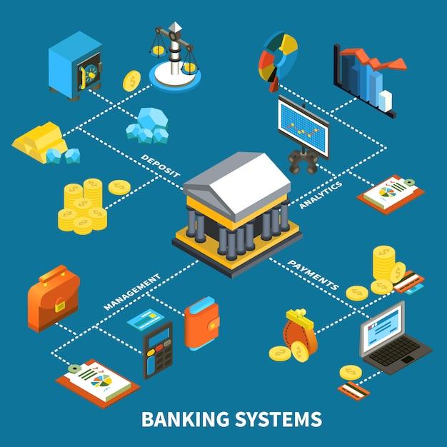 Sistemas de banca iconos composición isométrica vector gratuito
