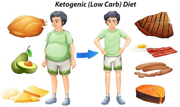 Tabla de dieta cetogénica con diferentes tipos de..