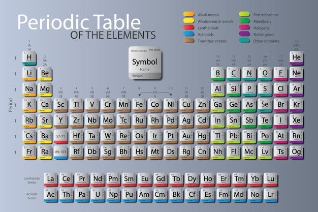 Tabla periodica de los elementos actualizado nihonium moscovium demo 24 urtaz Images