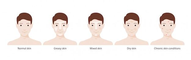 Tipos de piel masculina: pieles normales, grasas, mixtas, secas y afecciones crónicas. Vector Premium
