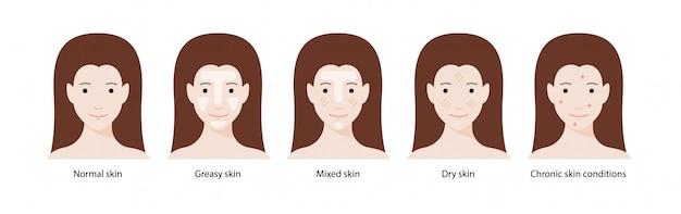 Tipos de piel de las mujeres: pieles normales, grasas, mixtas, secas y afecciones crónicas de la piel. Vector Premium