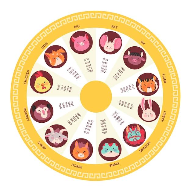 Zodiaco chino creativo con signos del zodiaco Vector Premium