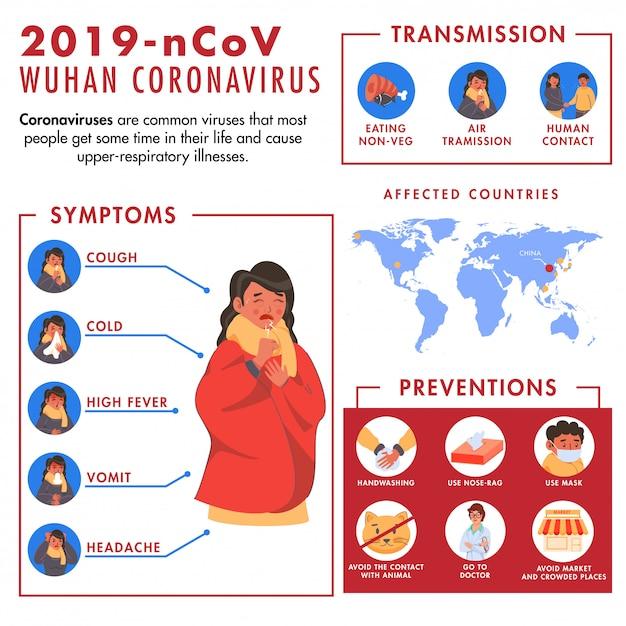 2019 n-cov wuhan coronavirus-konzept mit frau, die symptome, präventionen, übertragung und betroffene länder auf der weltkarte zeigt. Premium Vektoren