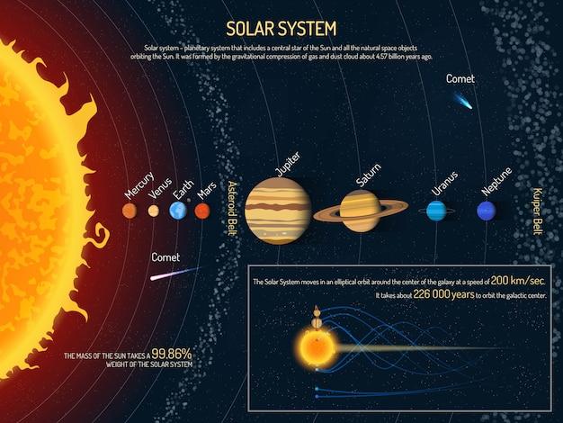Abbildung des sonnensystems. weltraumwissenschaftliches konzept, infografikelemente und symbole der sonne und der planeten. Premium Vektoren