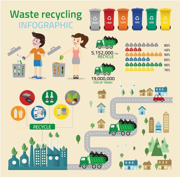 Abfallwiederverwertung infographic Premium Vektoren