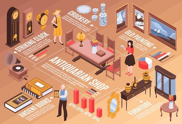 Antiquariat shop infografiken mit alten büchern markante uhren alte gemälde vintage möbel isometrische elemente Kostenlosen Vektoren