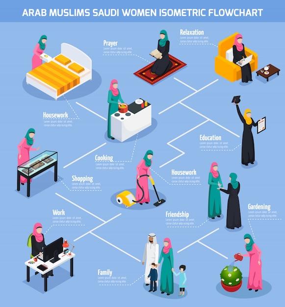 Arabische muslime saudi frauen flowchart Kostenlosen Vektoren