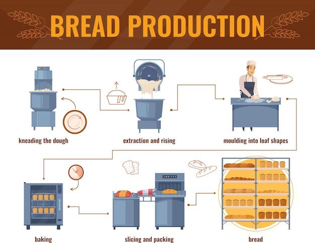 Brotproduktion infografiken Kostenlosen Vektoren