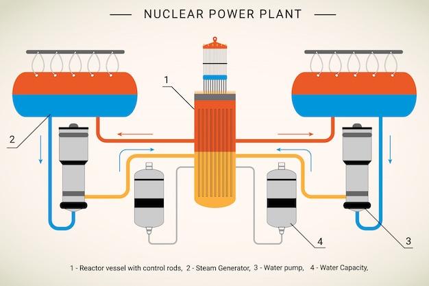 Bunte grafik, die stadien eines kernreaktors erklärt Premium Vektoren