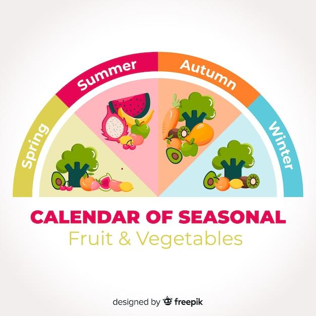 Bunter saisonaler gemüse- und obstkalender Kostenlosen Vektoren