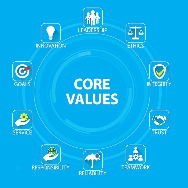 Business-kern-werte-konzept Premium Vektoren