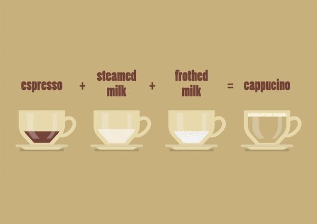 Cappucino-kaffee-rezept Premium Vektoren