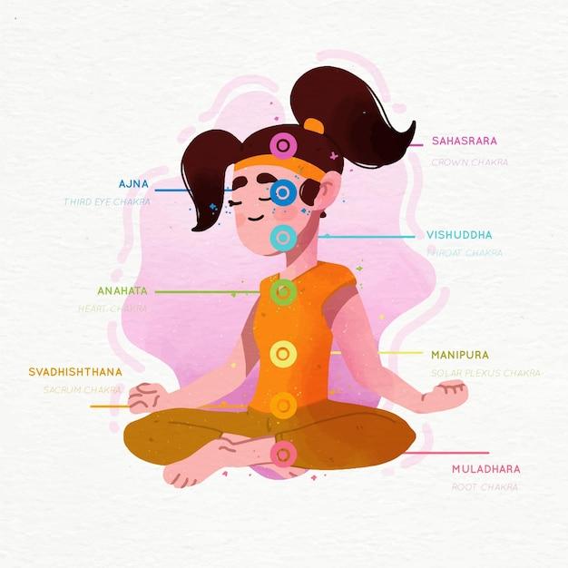 Chakras konzept illustriert Kostenlosen Vektoren