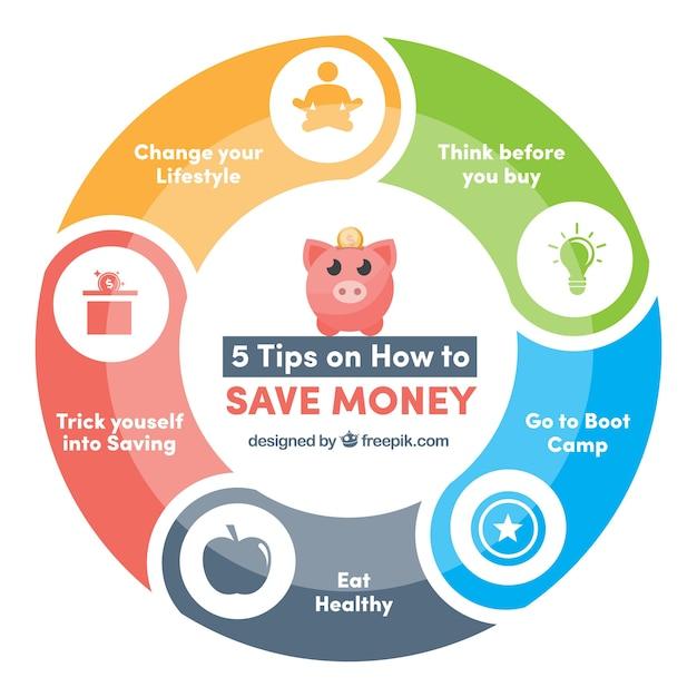 circular grafik mit tipps um geld zu sparen download der kostenlosen vektor. Black Bedroom Furniture Sets. Home Design Ideas