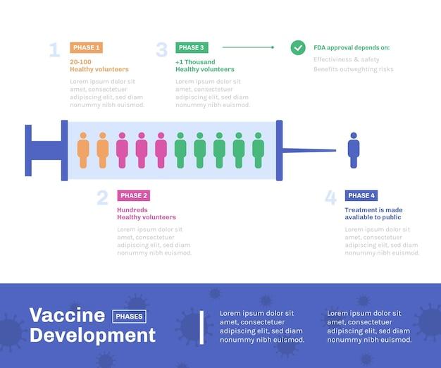 Coronavirus-impfstoffphasen infografik flaches design Kostenlosen Vektoren