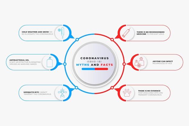 Coronavirus mythen und fakten infografik Premium Vektoren