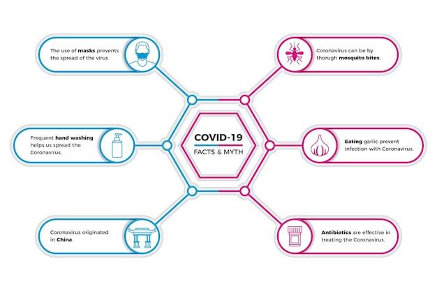 Coronavirus mythen und fakten infografik Kostenlosen Vektoren