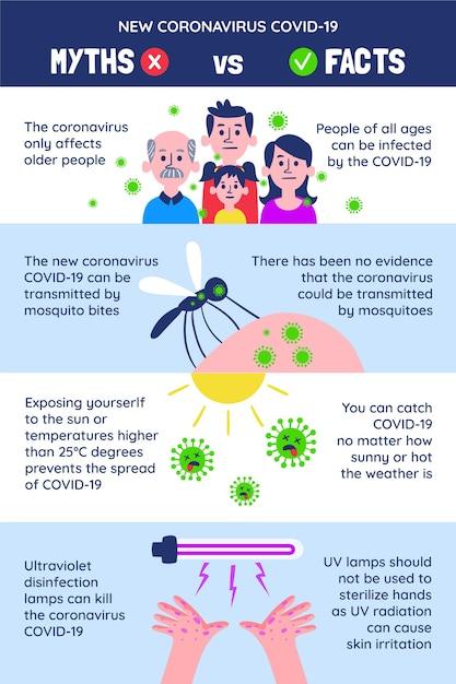 Coronavirus mythen und fakten vertikales format Kostenlosen Vektoren