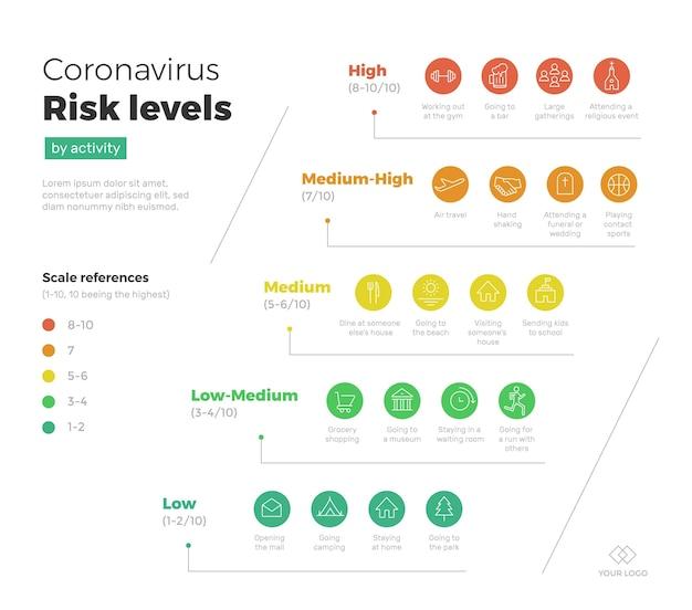 Coronavirus-risiko nach aktivität - infografik Kostenlosen Vektoren