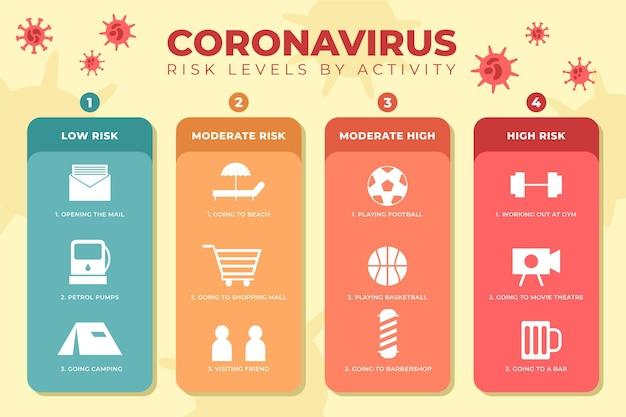 Coronavirus-risikostufen nach aktivitätsinfografik Kostenlosen Vektoren
